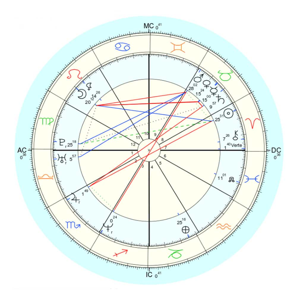 Personal Birth Chart Reading • Candlelight Garden